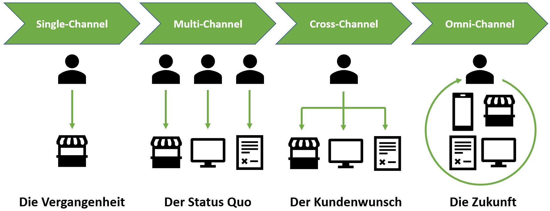 Vom Single-Channel zum Omni-Channel